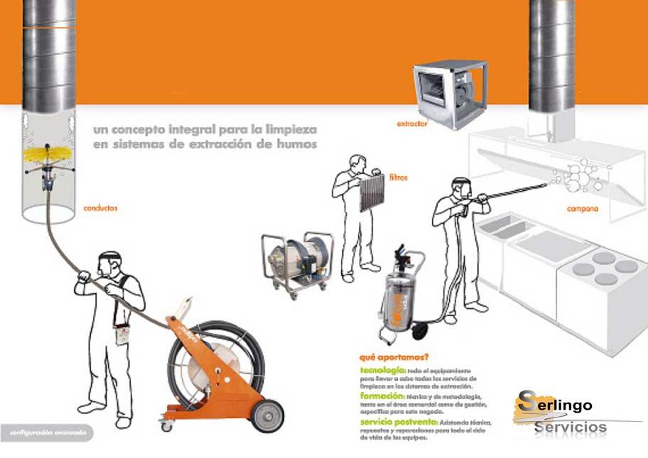 proceso de limpieza de conductos