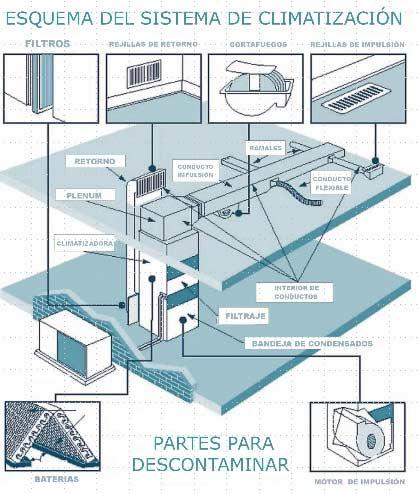 esquema de limpieza de sistema de climatizacion y arie acondicionado